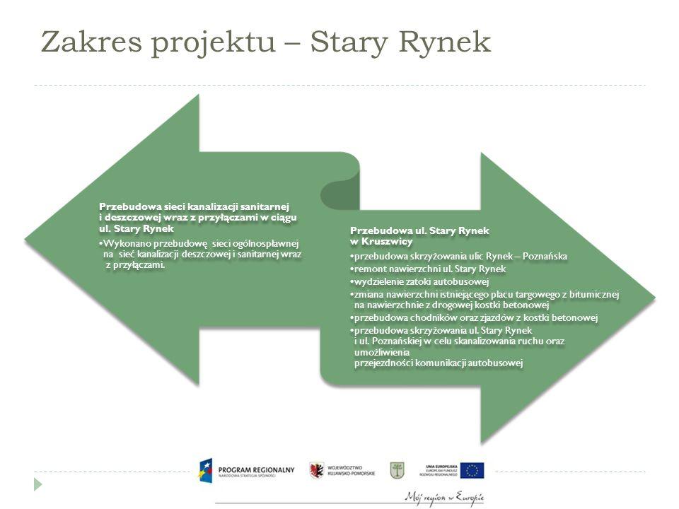 Zakres projektu – Stary Rynek Przebudowa sieci kanalizacji sanitarnej i deszczowej wraz z przyłączami w ciągu ul.
