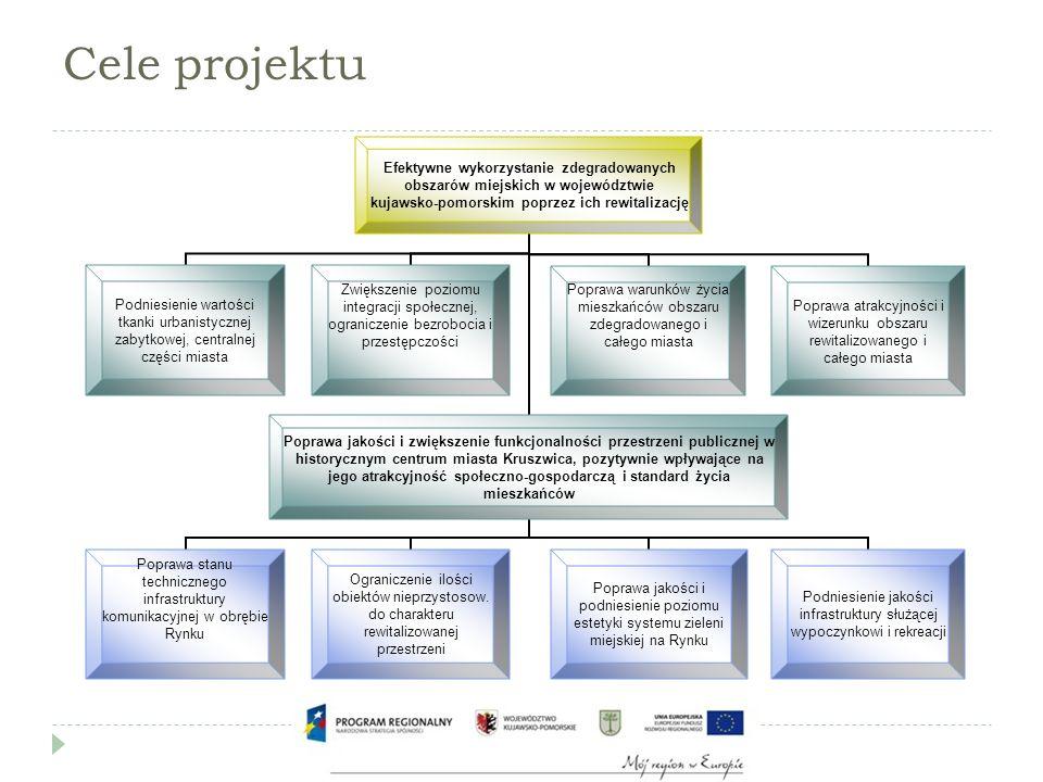 Cele projektu Efektywne wykorzystanie zdegradowanych obszarów miejskich w województwie kujawsko-pomorskim poprzez ich rewitalizację Poprawa jakości i zwiększenie funkcjonalności przestrzeni publicznej w historycznym centrum miasta Kruszwica, pozytywnie wpływające na jego atrakcyjność społeczno- gospodarczą i standard życia mieszkańców Poprawa stanu technicznego infrastruktury komunikacyjnej w obrębie Rynku Podniesienie jakości infrastruktury służącej wypoczynkowi i rekreacji Ograniczenie ilości obiektów nieprzystosow.