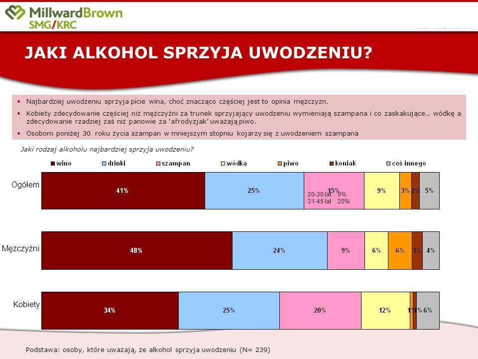 13 Jaki rodzaj alkoholu najbardziej sprzyja uwodzeniu.