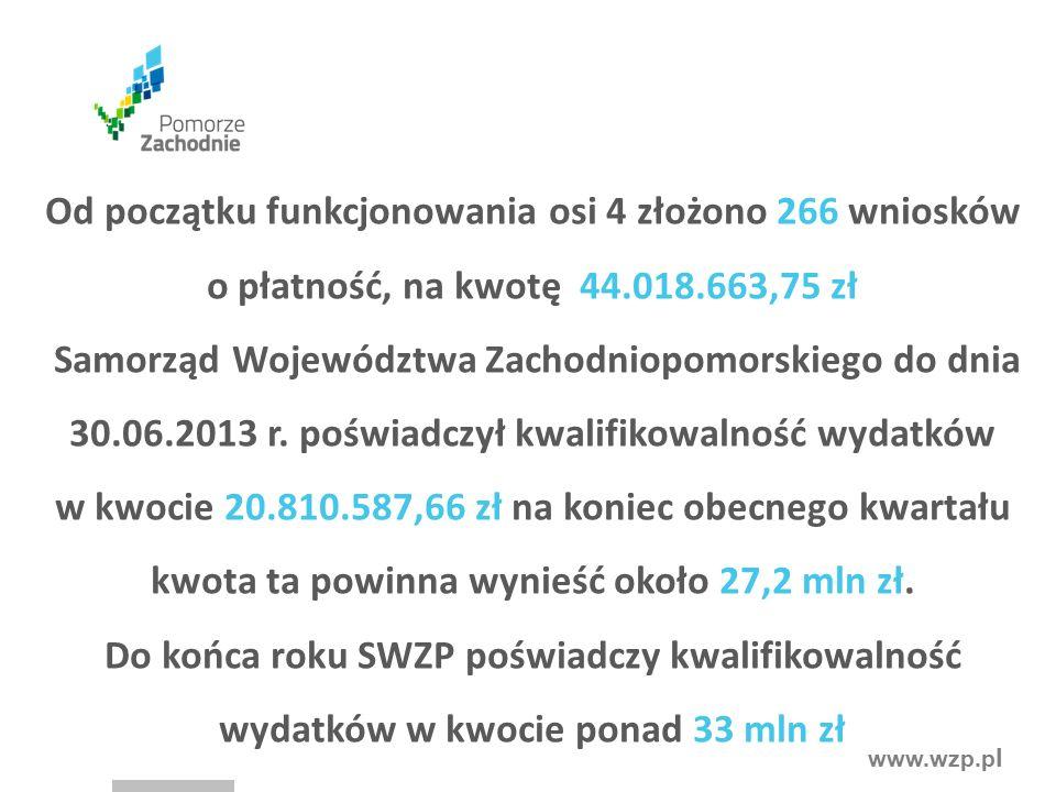 www.wzp.p l Od początku funkcjonowania osi 4 złożono 266 wniosków o płatność, na kwotę 44.018.663,75 zł Samorząd Województwa Zachodniopomorskiego do dnia 30.06.2013 r.