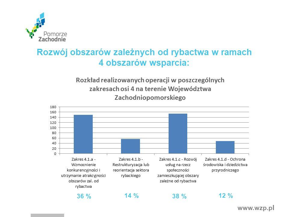 www.wzp.p l Rozwój obszarów zależnych od rybactwa w ramach 4 obszarów wsparcia: 38 % 14 % 36 % 12 %