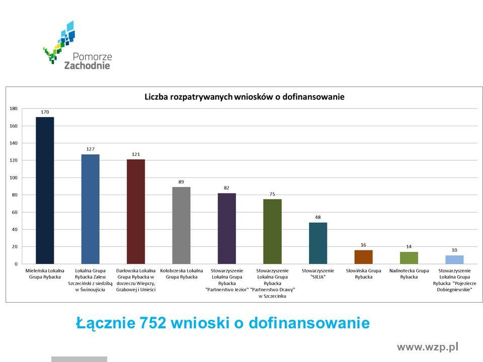 www.wzp.p l Łącznie 752 wnioski o dofinansowanie