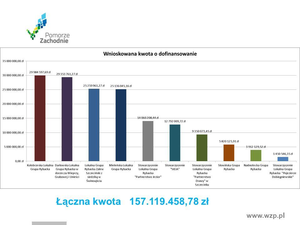 www.wzp.p l Łączna kwota 157.119.458,78 zł