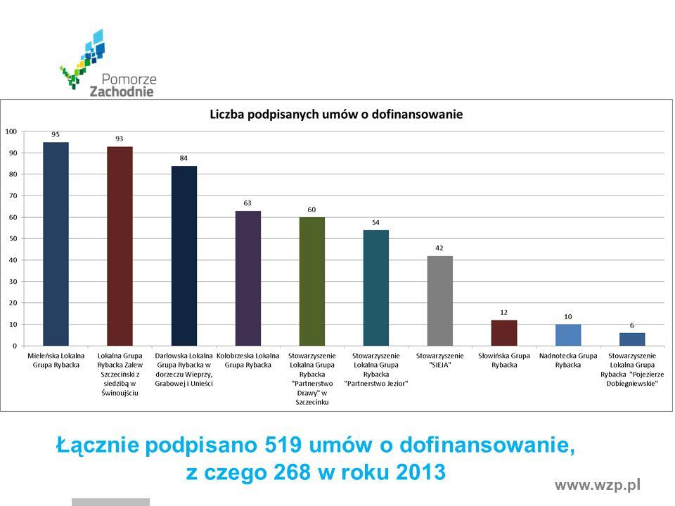 www.wzp.p l Łącznie podpisano 519 umów o dofinansowanie, z czego 268 w roku 2013