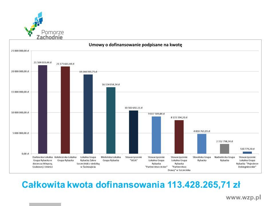 www.wzp.p l Całkowita kwota dofinansowania 113.428.265,71 zł