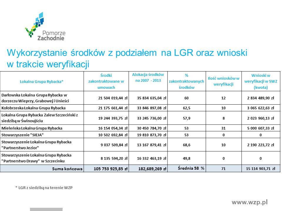 www.wzp.p l Lokalna Grupa Rybacka* Środki zakontraktowane w umowach Alokacja środków na 2007 - 2013 % zakontraktowanych środków Ilość wniosków w weryf