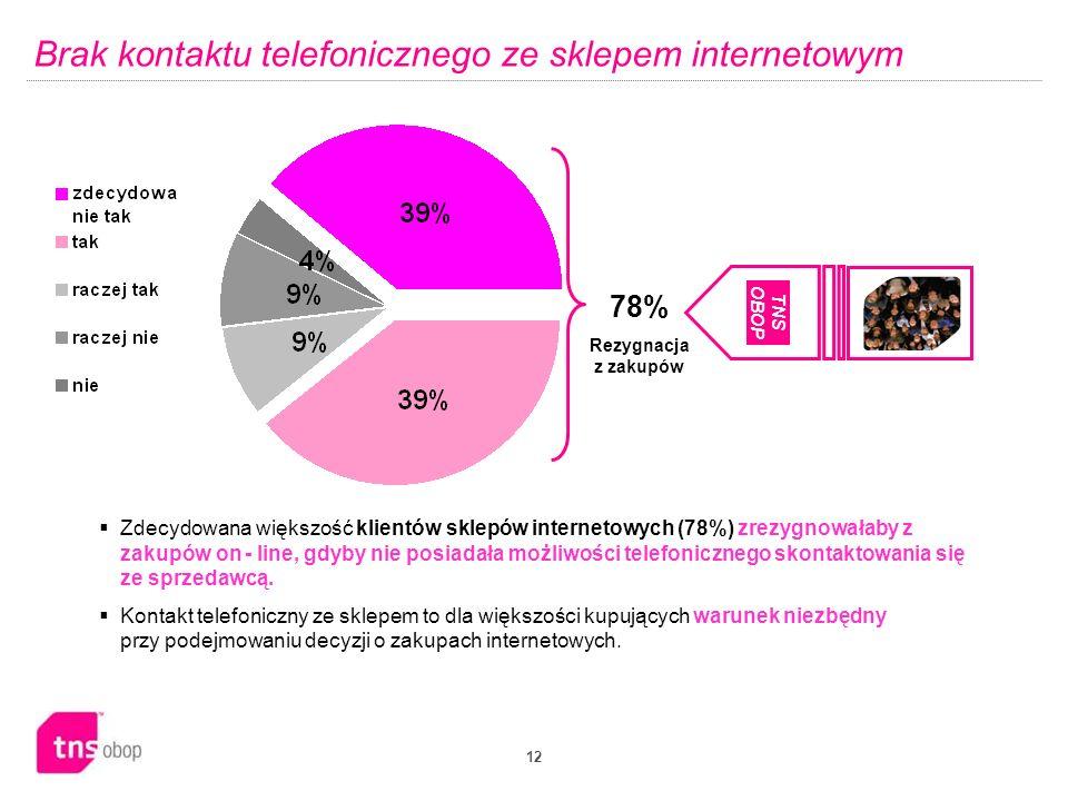 12 Brak kontaktu telefonicznego ze sklepem internetowym 78% Rezygnacja z zakupów  Zdecydowana większość klientów sklepów internetowych (78%) zrezygnowałaby z zakupów on - line, gdyby nie posiadała możliwości telefonicznego skontaktowania się ze sprzedawcą.