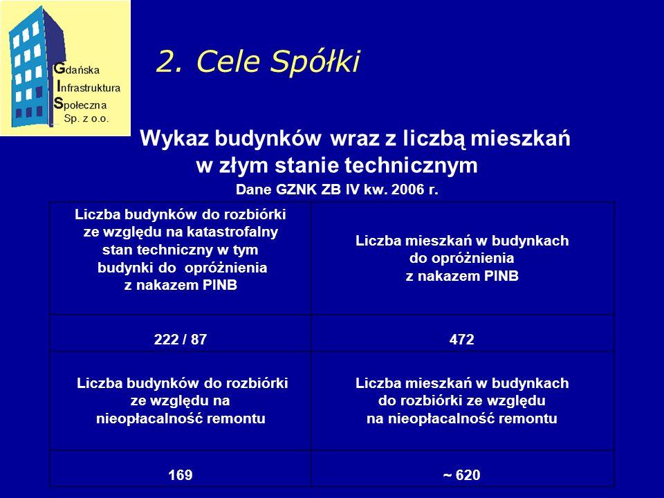 Wykaz budynków wraz z liczbą mieszkań w złym stanie technicznym Dane GZNK ZB IV kw.