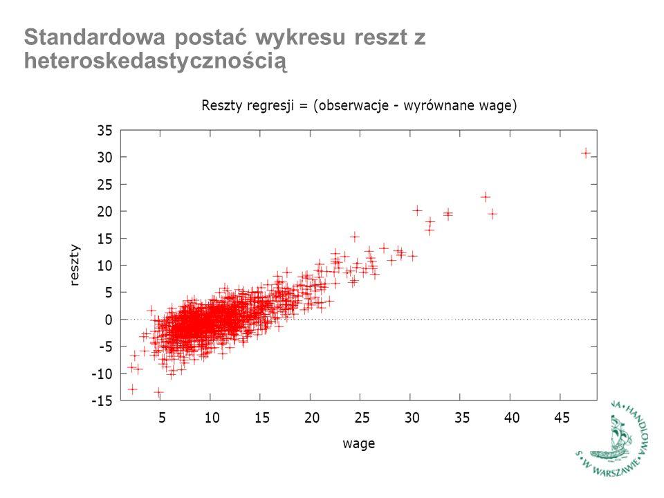 Standardowa postać wykresu reszt z heteroskedastycznością