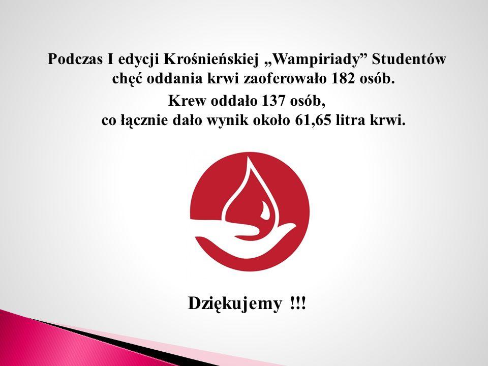 """Podczas I edycji Krośnieńskiej """"Wampiriady"""" Studentów chęć oddania krwi zaoferowało 182 osób. Krew oddało 137 osób, co łącznie dało wynik około 61,65"""