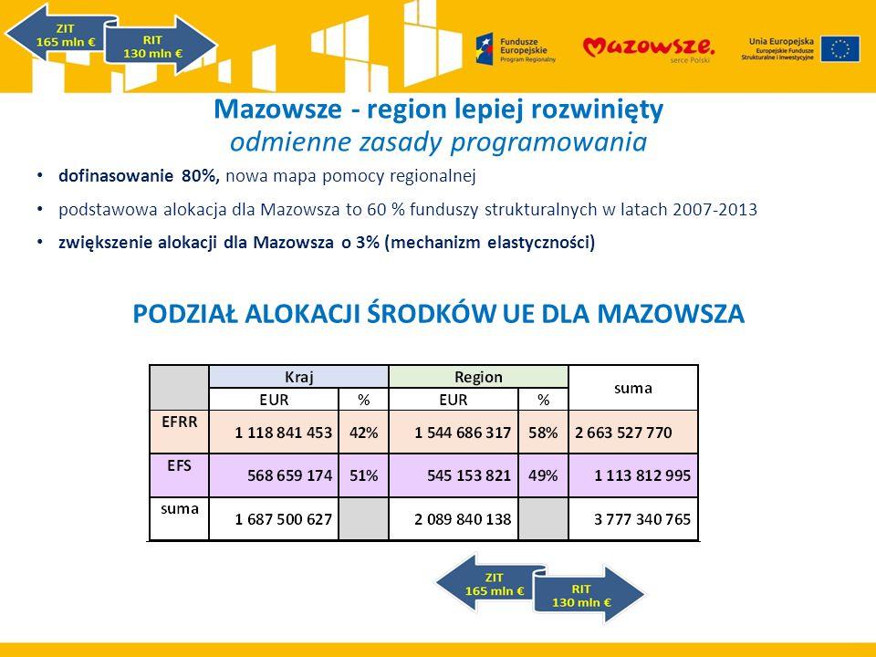 Mazowsze - region lepiej rozwinięty odmienne zasady programowania dofinasowanie 80%, nowa mapa pomocy regionalnej podstawowa alokacja dla Mazowsza to 60 % funduszy strukturalnych w latach 2007-2013 zwiększenie alokacji dla Mazowsza o 3% (mechanizm elastyczności) PODZIAŁ ALOKACJI ŚRODKÓW UE DLA MAZOWSZA