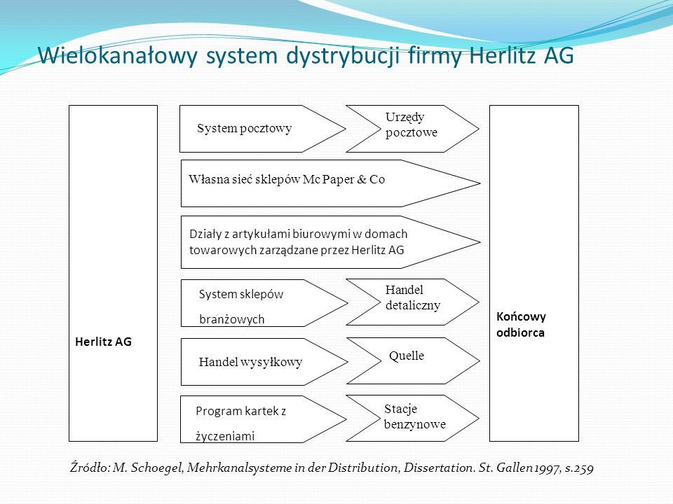 Wielokanałowy system dystrybucji firmy Herlitz AG Herlitz AG Końcowy odbiorca System pocztowy Urzędy pocztowe Własna sieć sklepów Mc Paper & Co Działy