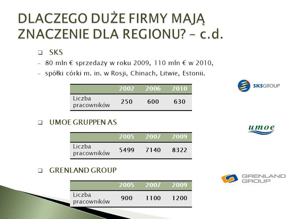 SKS  80 mln € sprzedaży w roku 2009, 110 mln € w 2010,  spółki córki m. in. w Rosji, Chinach, Litwie, Estonii.  UMOE GRUPPEN AS  GRENLAND GROUP
