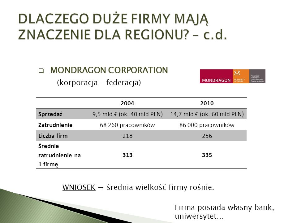  MONDRAGON CORPORATION (korporacja – federacja) Firma posiada własny bank, uniwersytet… 20042010 Sprzedaż9,5 mld € (ok. 40 mld PLN)14,7 mld € (ok. 60