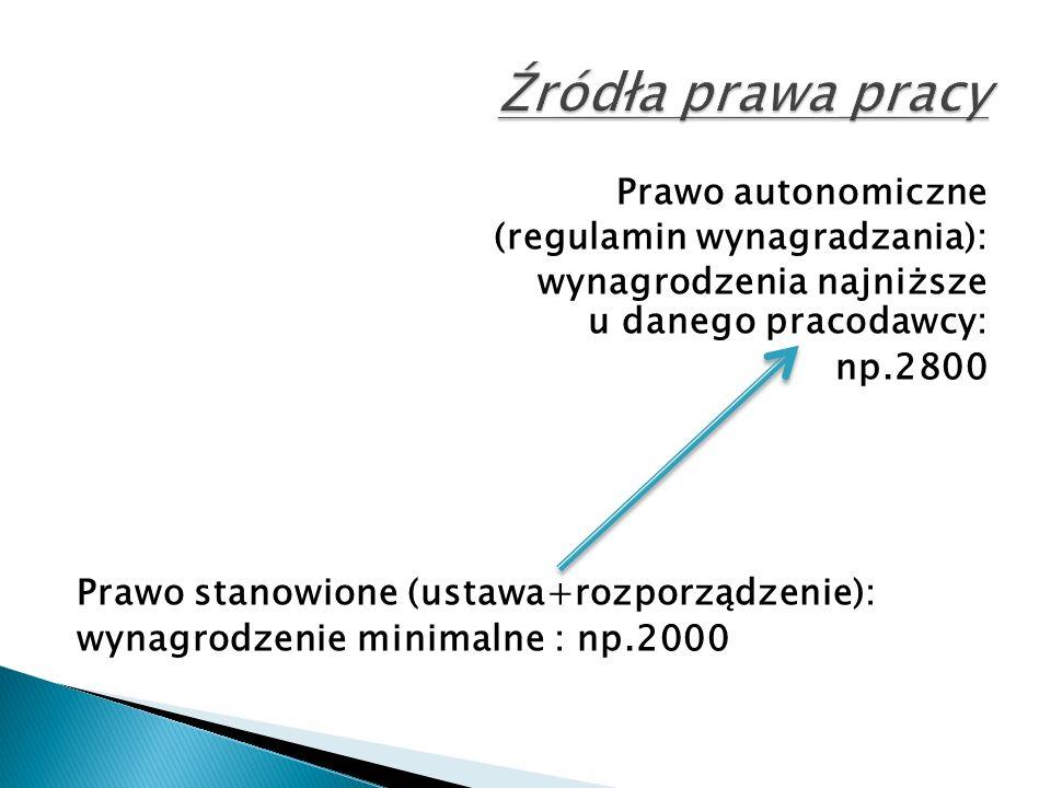 Prawo autonomiczne (regulamin wynagradzania): wynagrodzenia najniższe u danego pracodawcy: np.2800 Prawo stanowione (ustawa+rozporządzenie): wynagrodzenie minimalne : np.2000