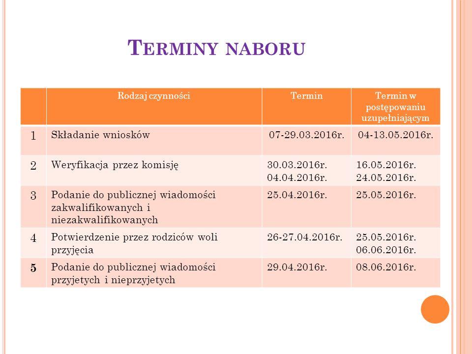T ERMINY NABORU Rodzaj czynnościTerminTermin w postępowaniu uzupełniającym 1 Składanie wniosków07-29.03.2016r.04-13.05.2016r.