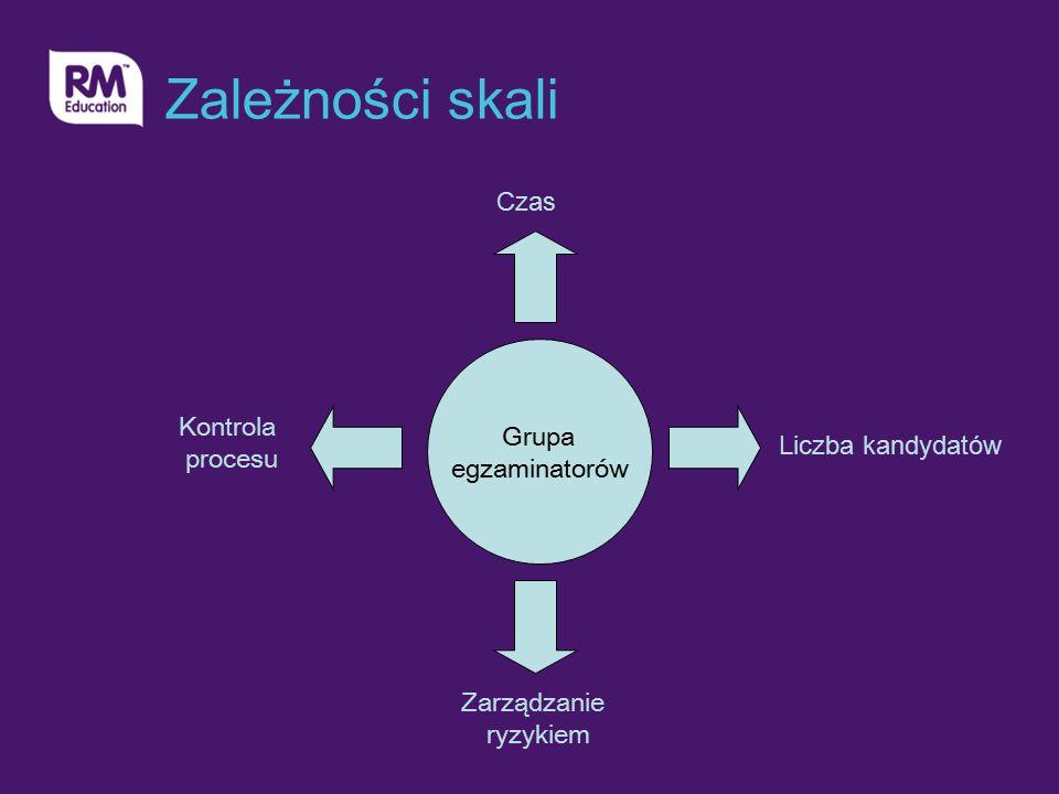 Zależności skali Grupa egzaminatorów Czas Liczba kandydatów Zarządzanie ryzykiem Kontrola procesu