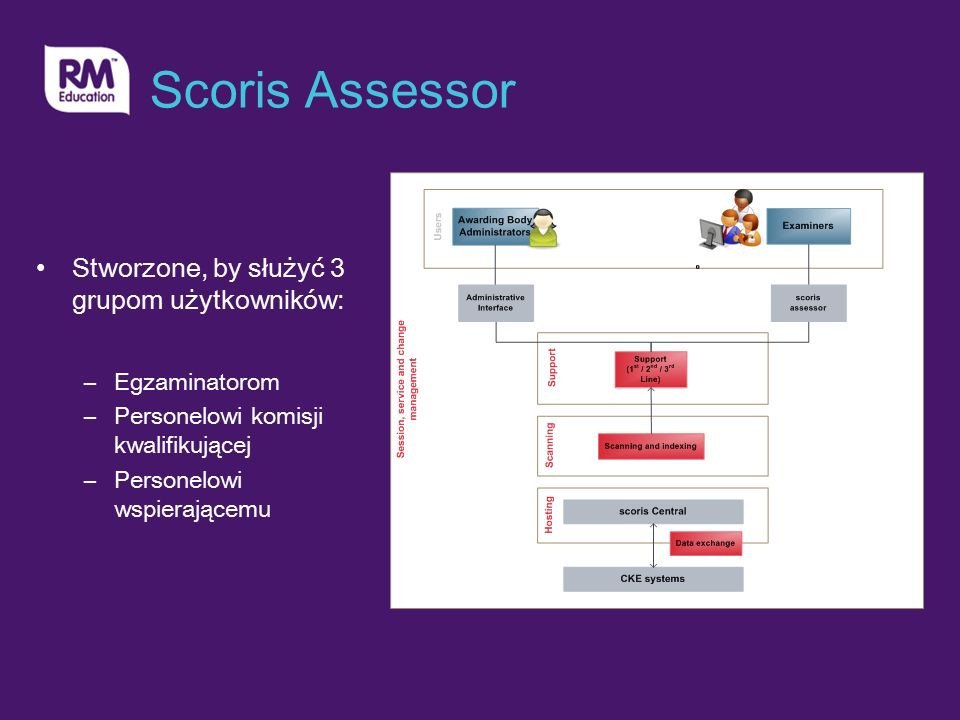 Scoris Assessor Stworzone, by służyć 3 grupom użytkowników: –Egzaminatorom –Personelowi komisji kwalifikującej –Personelowi wspierającemu