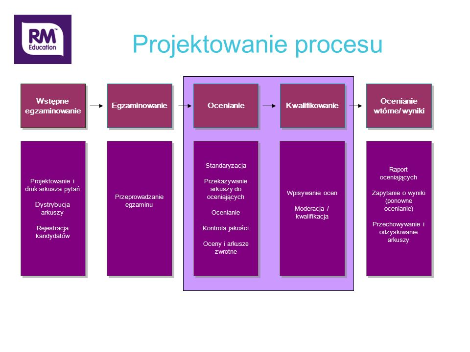 Projektowanie procesu Wstępne egzaminowanie Egzaminowanie Ocenianie Kwalifikowanie Projektowanie i druk arkusza pytań Dystrybucja arkuszy Rejestracja kandydatów Projektowanie i druk arkusza pytań Dystrybucja arkuszy Rejestracja kandydatów Przeprowadzanie egzaminu Standaryzacja Przekazywanie arkuszy do oceniających Ocenianie Kontrola jakości Oceny i arkusze zwrotne Standaryzacja Przekazywanie arkuszy do oceniających Ocenianie Kontrola jakości Oceny i arkusze zwrotne Wpisywanie ocen Moderacja / kwalifikacja Wpisywanie ocen Moderacja / kwalifikacja Ocenianie wtórne/ wyniki Raport oceniających Zapytanie o wyniki (ponowne ocenianie) Przechowywanie i odzyskiwanie arkuszy Raport oceniających Zapytanie o wyniki (ponowne ocenianie) Przechowywanie i odzyskiwanie arkuszy