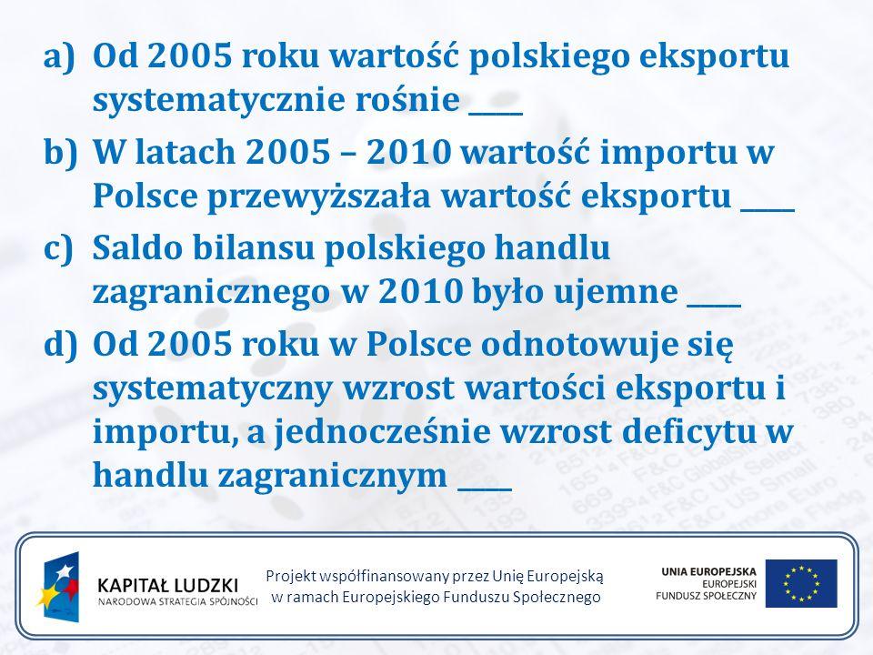 a)Od 2005 roku wartość polskiego eksportu systematycznie rośnie ____ b)W latach 2005 – 2010 wartość importu w Polsce przewyższała wartość eksportu ____ c)Saldo bilansu polskiego handlu zagranicznego w 2010 było ujemne ____ d)Od 2005 roku w Polsce odnotowuje się systematyczny wzrost wartości eksportu i importu, a jednocześnie wzrost deficytu w handlu zagranicznym ____ Projekt współfinansowany przez Unię Europejską w ramach Europejskiego Funduszu Społecznego