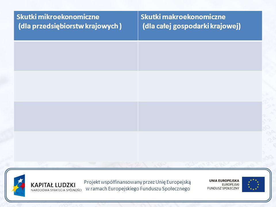 Skutki mikroekonomiczne (dla przedsiębiorstw krajowych ) Skutki makroekonomiczne (dla całej gospodarki krajowej) Projekt współfinansowany przez Unię Europejską w ramach Europejskiego Funduszu Społecznego