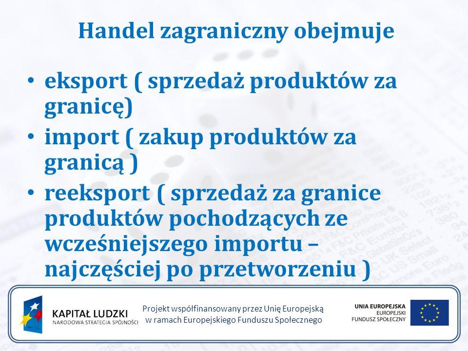 Handel zagraniczny obejmuje eksport ( sprzedaż produktów za granicę) import ( zakup produktów za granicą ) reeksport ( sprzedaż za granice produktów pochodzących ze wcześniejszego importu – najczęściej po przetworzeniu ) Projekt współfinansowany przez Unię Europejską w ramach Europejskiego Funduszu Społecznego