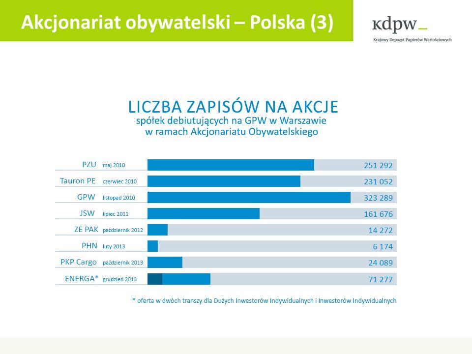 Akcjonariat obywatelski – Polska (3)