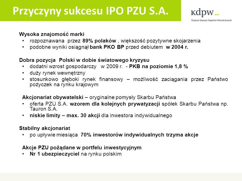 Przyczyny sukcesu IPO PZU S.A.