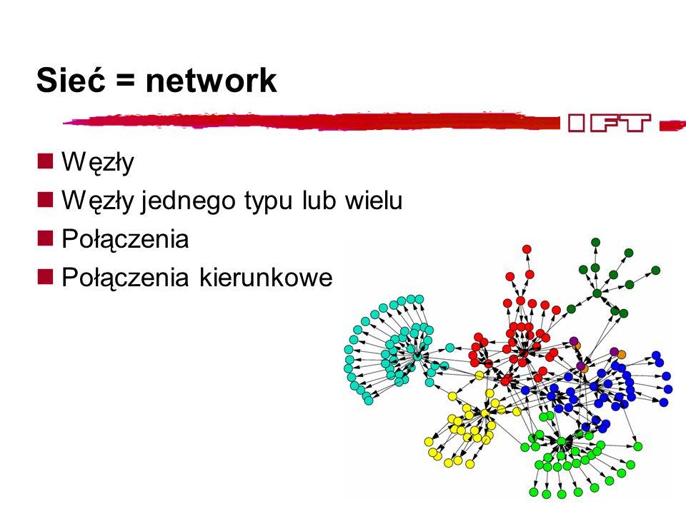 Sieć niezależna od skali: Sieć Barabasiego-Alberta Wzrost: w każdym kroku czasowym dołączam węzeł Preferencyjne dołączanie: prawdopodobieństwo, że nowy węzeł będzie połączony z i-tym: P(k) ~k -3 A.-L.Barabási, R.