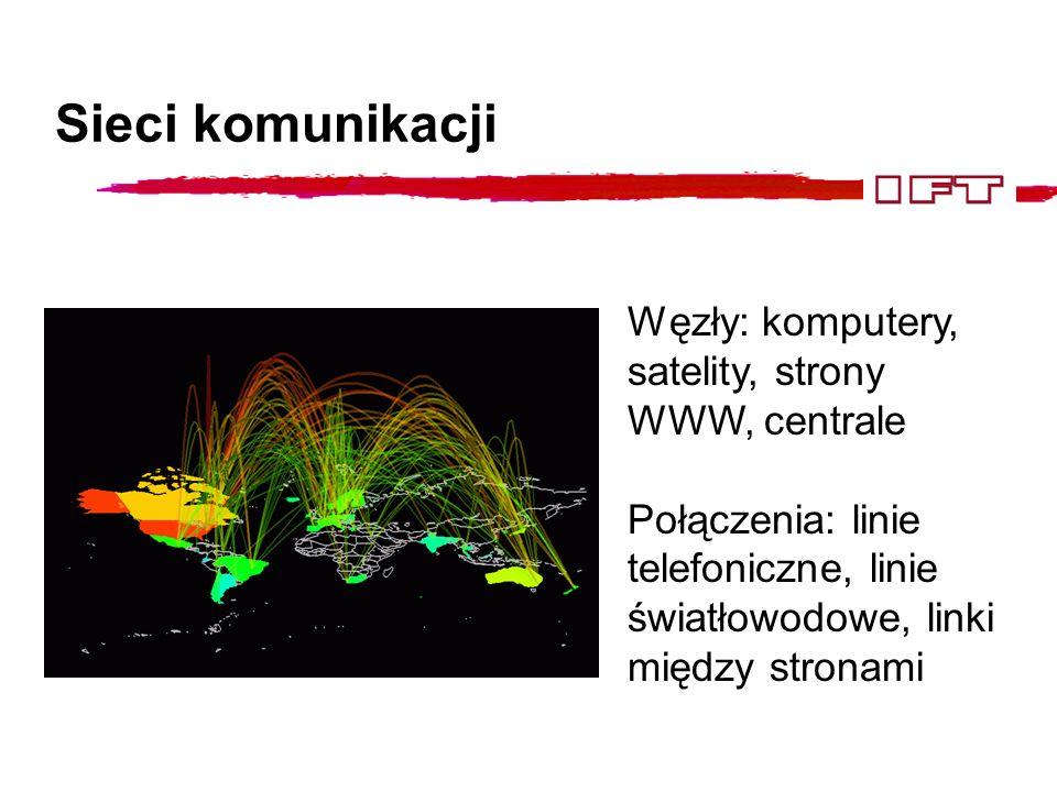 Przykłady sieci komunikacji Węzły: komputery Połączenia: kable Węzły: strony www Połączenia: linki (kierunkowe)