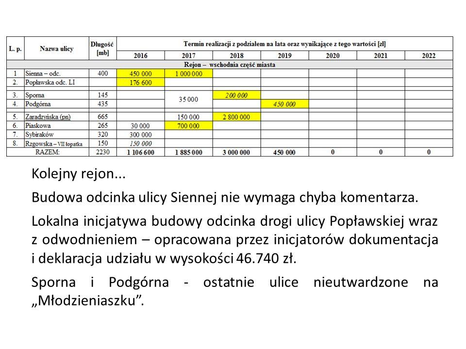 Kolejny rejon... Budowa odcinka ulicy Siennej nie wymaga chyba komentarza. Lokalna inicjatywa budowy odcinka drogi ulicy Popławskiej wraz z odwodnieni