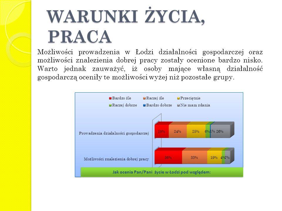 WARUNKI ŻYCIA, PRACA Możliwości prowadzenia w Łodzi działalności gospodarczej oraz możliwości znalezienia dobrej pracy zostały ocenione bardzo nisko.
