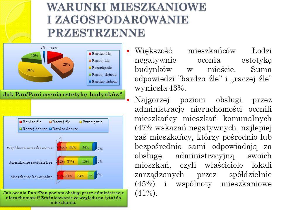 """Większość mieszkańców Łodzi negatywnie ocenia estetykę budynków w mieście. Suma odpowiedzi """"bardzo źle"""" i """"raczej źle"""" wyniosła 43%. Najgorzej poziom"""