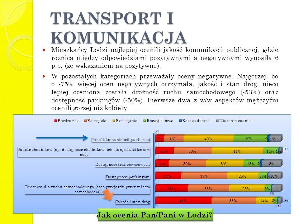 Mieszkańcy Łodzi najlepiej ocenili jakość komunikacji publicznej, gdzie różnica między odpowiedziami pozytywnymi a negatywnymi wynosiła 6 p.p. (ze wsk