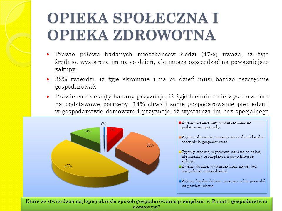Prawie połowa badanych mieszkańców Łodzi (47%) uważa, iż żyje średnio, wystarcza im na co dzień, ale muszą oszczędzać na poważniejsze zakupy. 32% twie