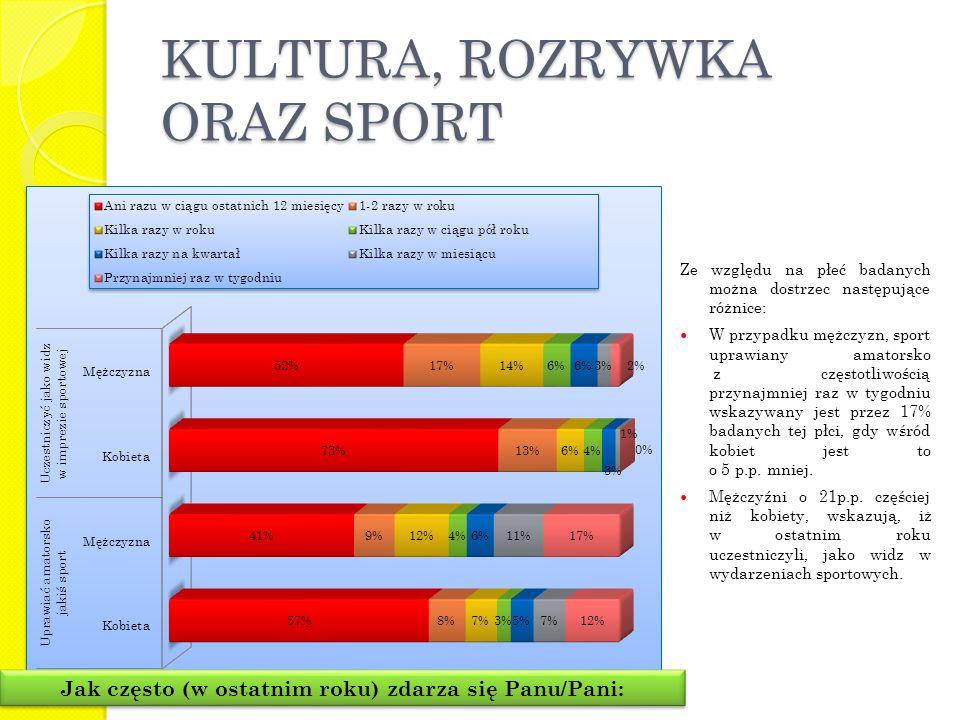 KULTURA, ROZRYWKA ORAZ SPORT Jak często (w ostatnim roku) zdarza się Panu/Pani: Ze względu na płeć badanych można dostrzec następujące różnice: W przypadku mężczyzn, sport uprawiany amatorsko z częstotliwością przynajmniej raz w tygodniu wskazywany jest przez 17% badanych tej płci, gdy wśród kobiet jest to o 5 p.p.