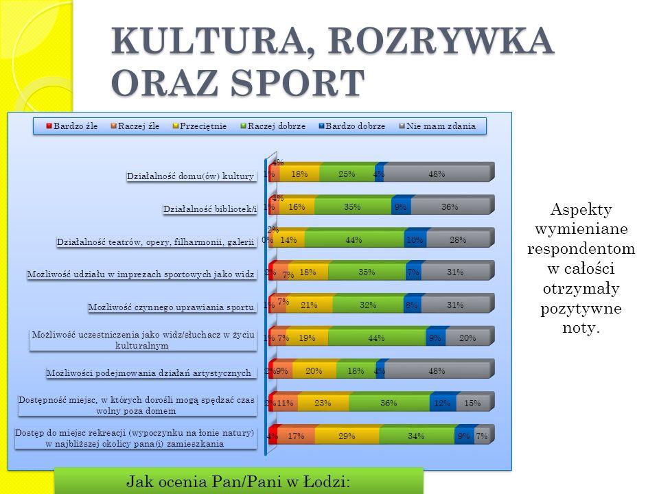 KULTURA, ROZRYWKA ORAZ SPORT Aspekty wymieniane respondentom w całości otrzymały pozytywne noty. Jak ocenia Pan/Pani w Łodzi: