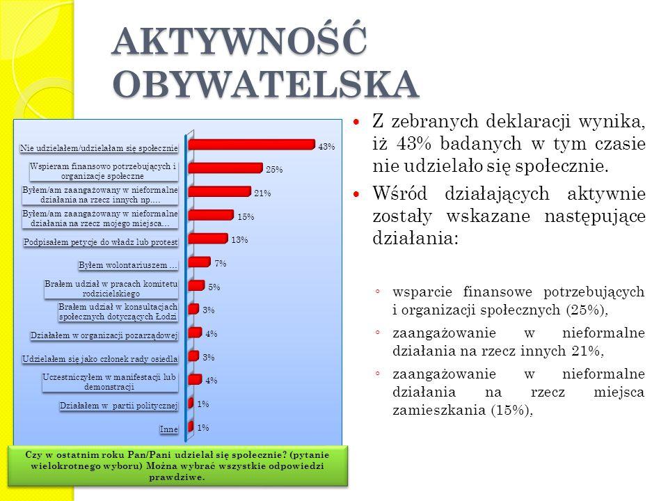 AKTYWNOŚĆ OBYWATELSKA Z zebranych deklaracji wynika, iż 43% badanych w tym czasie nie udzielało się społecznie. Wśród działających aktywnie zostały ws