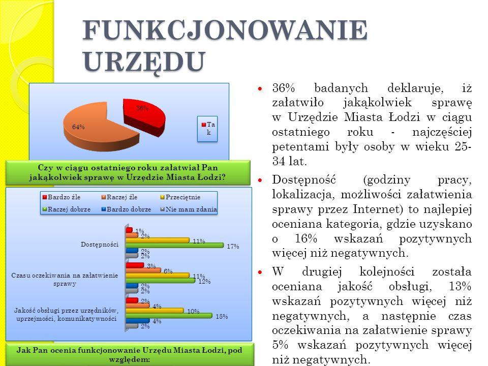 36% badanych deklaruje, iż załatwiło jakąkolwiek sprawę w Urzędzie Miasta Łodzi w ciągu ostatniego roku - najczęściej petentami były osoby w wieku 25- 34 lat.