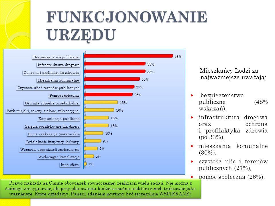 FUNKCJONOWANIE URZĘDU Mieszkańcy Łodzi za najważniejsze uważają: bezpieczeństwo publiczne (48% wskazań), infrastruktura drogowa oraz ochrona i profilaktyka zdrowia (po 33%), mieszkania komunalne (30%), czystość ulic i terenów publicznych (27%), pomoc społeczna (26%).