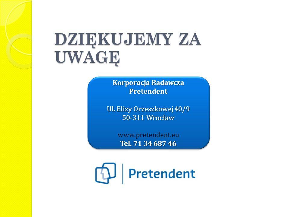 DZIĘKUJEMY ZA UWAGĘ Korporacja Badawcza Pretendent Ul. Elizy Orzeszkowej 40/9 50-311 Wrocław www.pretendent.eu Tel. 71 34 687 46 Korporacja Badawcza P