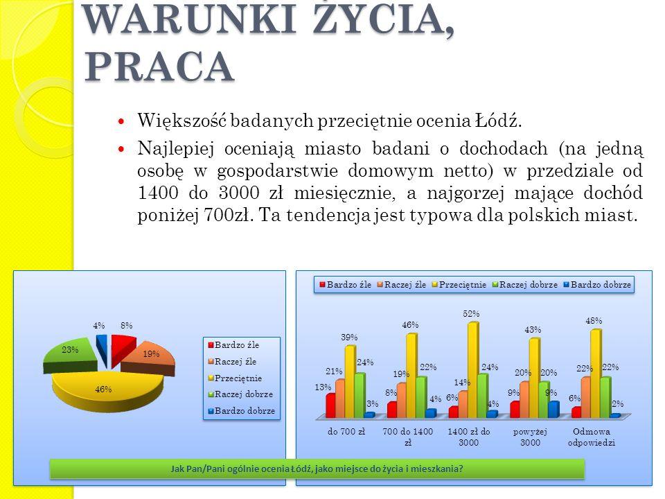 Większość badanych przeciętnie ocenia Łódź. Najlepiej oceniają miasto badani o dochodach (na jedną osobę w gospodarstwie domowym netto) w przedziale o