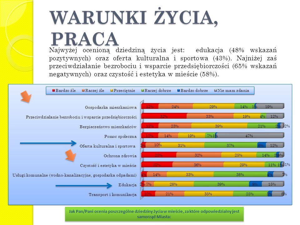 WARUNKI ŻYCIA, PRACA Najwyżej ocenioną dziedziną życia jest: edukacja (48% wskazań pozytywnych) oraz oferta kulturalna i sportowa (43%). Najniżej zaś