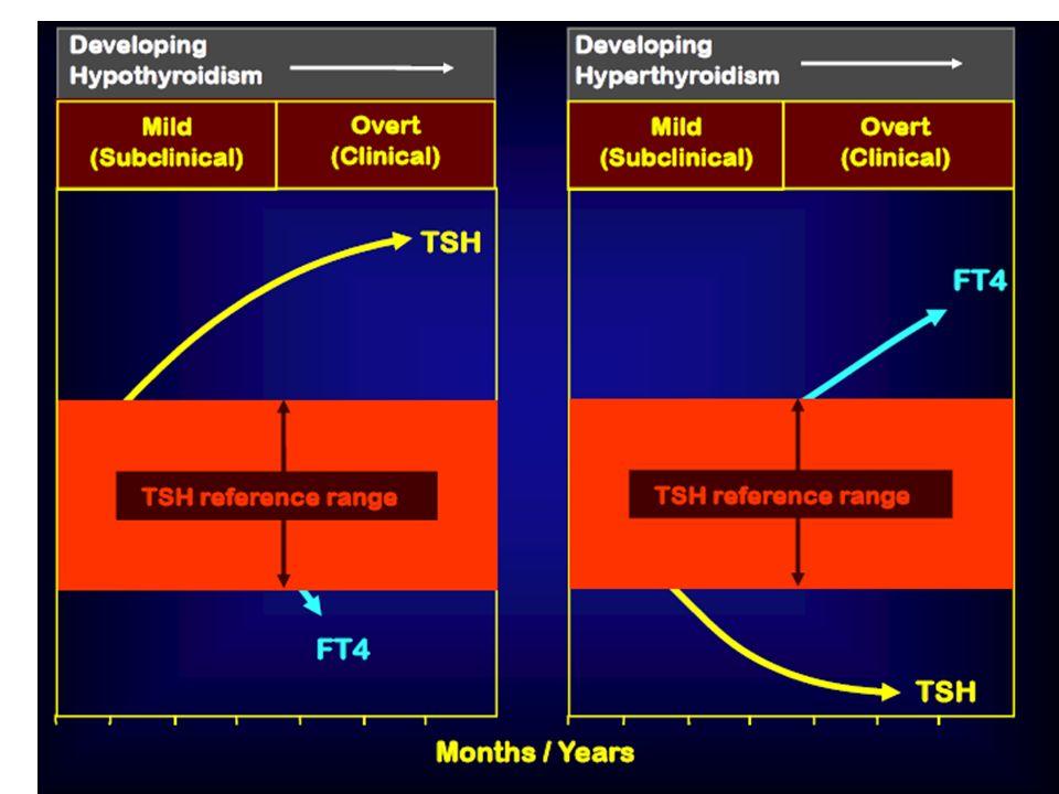 Niewielką subkliniczną hipotyreozę definiowano jako TSH<7.0 mU/L
