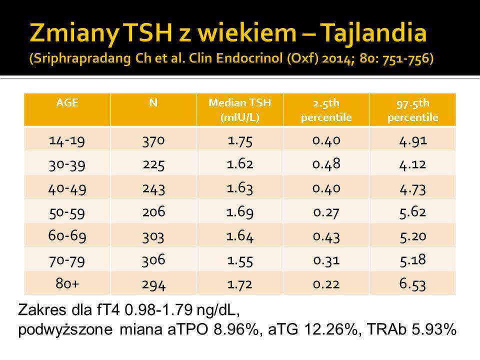 AGENMedian TSH (mIU/L) 2.5th percentile 97.5th percentile 14-193701.750.404.91 30-392251.620.484.12 40-492431.630.404.73 50-592061.690.275.62 60-69303
