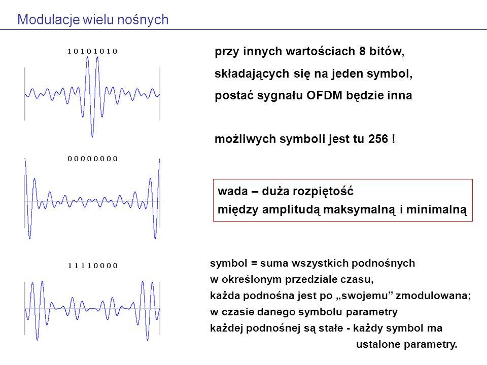 Modulacje wielu nośnych przy innych wartościach 8 bitów, składających się na jeden symbol, postać sygnału OFDM będzie inna możliwych symboli jest tu 256 .