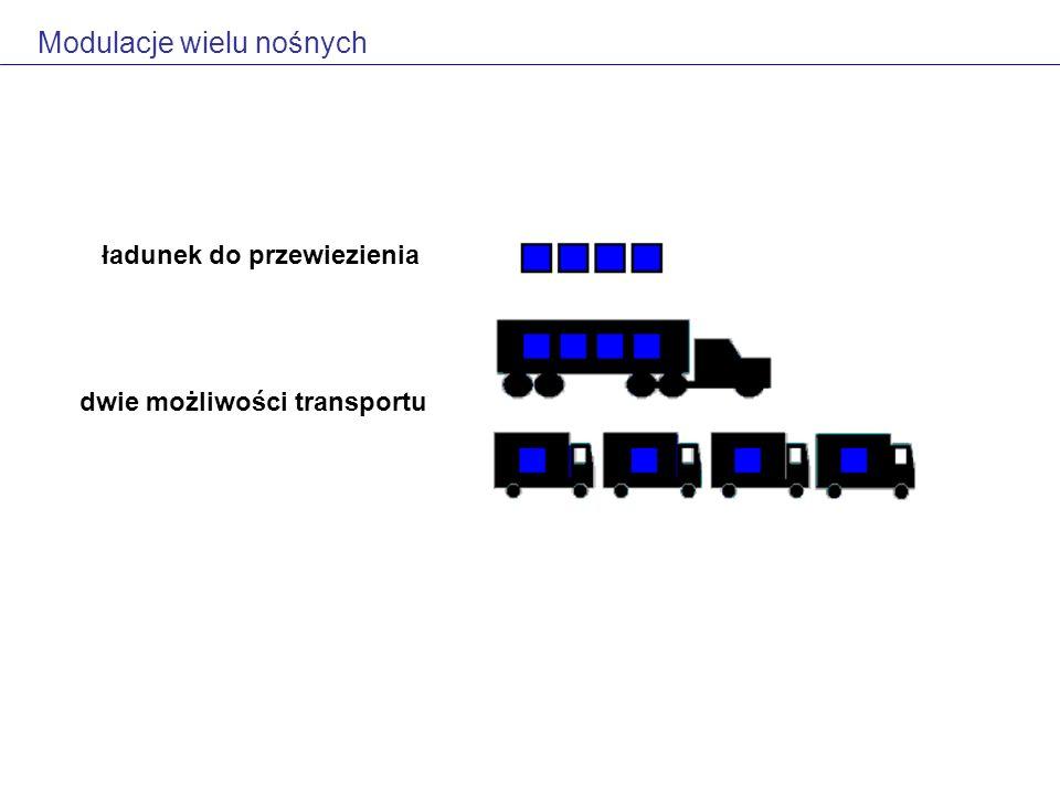 Modulacje wielu nośnych ładunek do przewiezienia dwie możliwości transportu