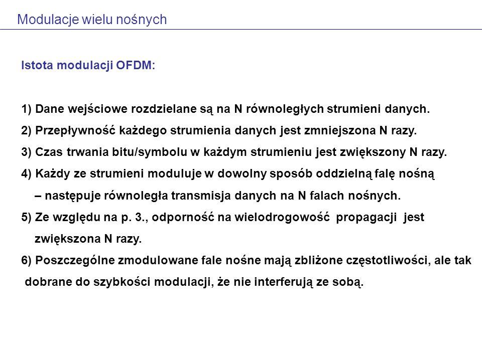 Istota modulacji OFDM: 1) Dane wejściowe rozdzielane są na N równoległych strumieni danych.
