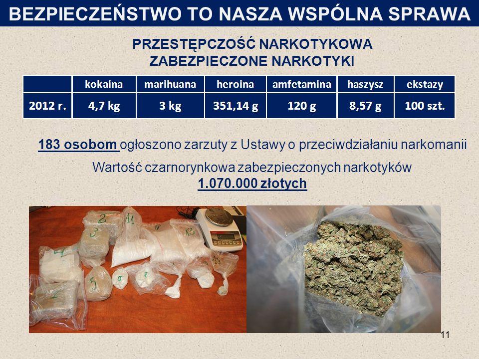 PRZESTĘPCZOŚĆ NARKOTYKOWA ZABEZPIECZONE NARKOTYKI 11 BEZPIECZEŃSTWO TO NASZA WSPÓLNA SPRAWA 183 osobom ogłoszono zarzuty z Ustawy o przeciwdziałaniu narkomanii Wartość czarnorynkowa zabezpieczonych narkotyków 1.070.000 złotych