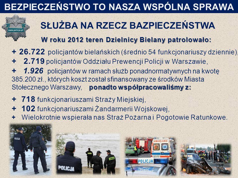 SŁUŻBA NA RZECZ BAZPIECZEŃSTWA W roku 2012 teren Dzielnicy Bielany patrolowało: + 26.722 policjantów bielańskich (średnio 54 funkcjonariuszy dziennie), + 2.719 policjantów Oddziału Prewencji Policji w Warszawie, ponadto współpracowaliśmy z: + 1.926 policjantów w ramach służb ponadnormatywnych na kwotę 385.200 zł., których koszt został sfinansowany ze środków Miasta Stołecznego Warszawy, ponadto współpracowaliśmy z: + 718 funkcjonariuszami Straży Miejskiej, + 102 funkcjonariuszami Żandarmerii Wojskowej, + Wielokrotnie wspierała nas Straż Pożarna i Pogotowie Ratunkowe.